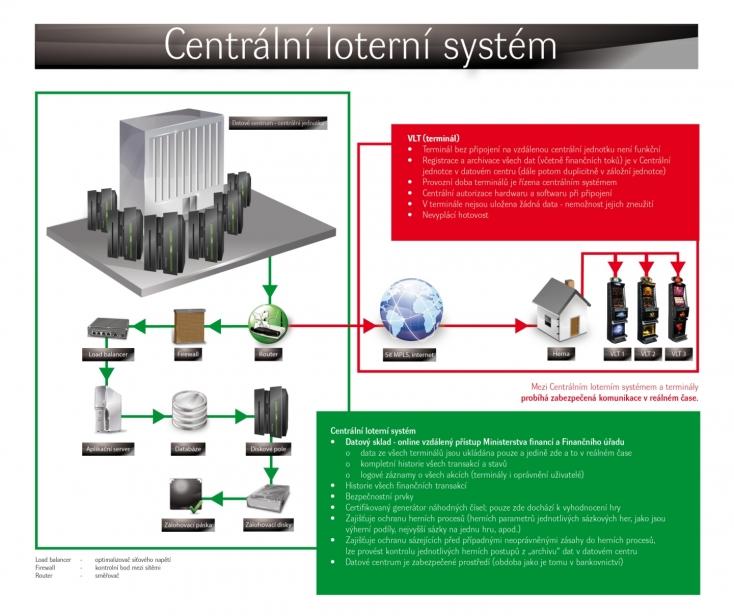 Centrální loterní systém